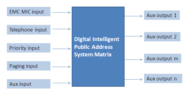 System Matrix Structure