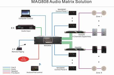 Sistema MAG808 Matriz de Audio